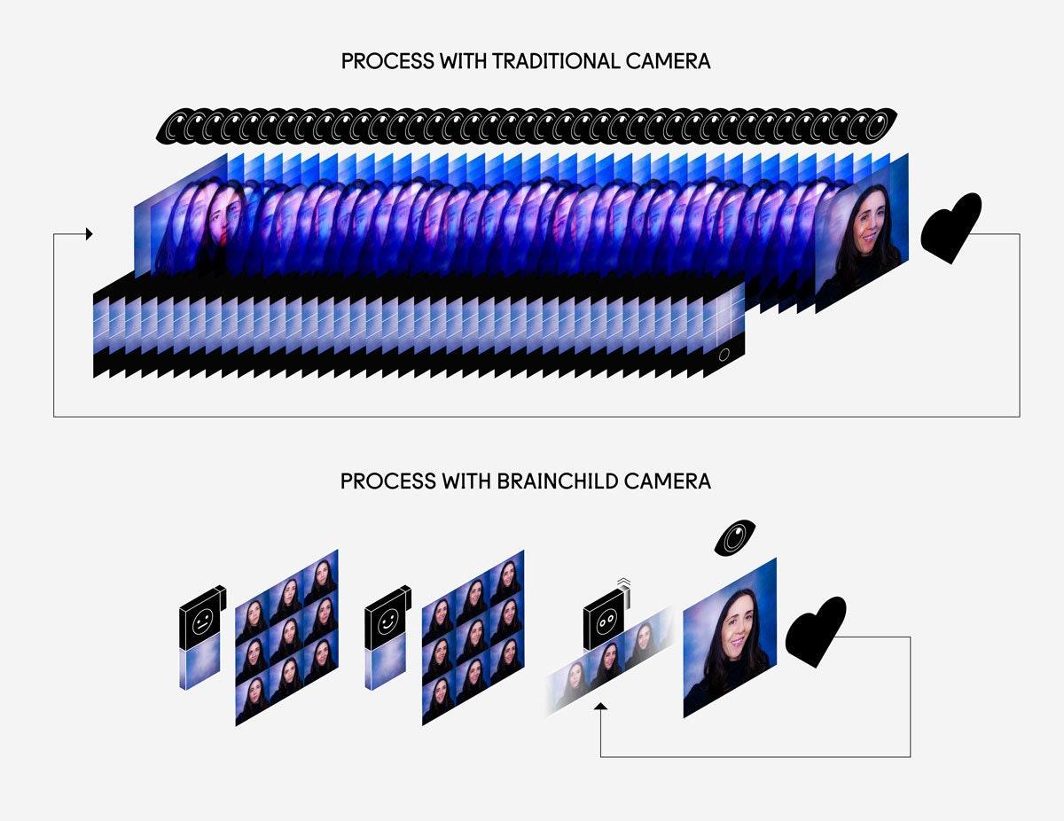 Brainchild Camera 03