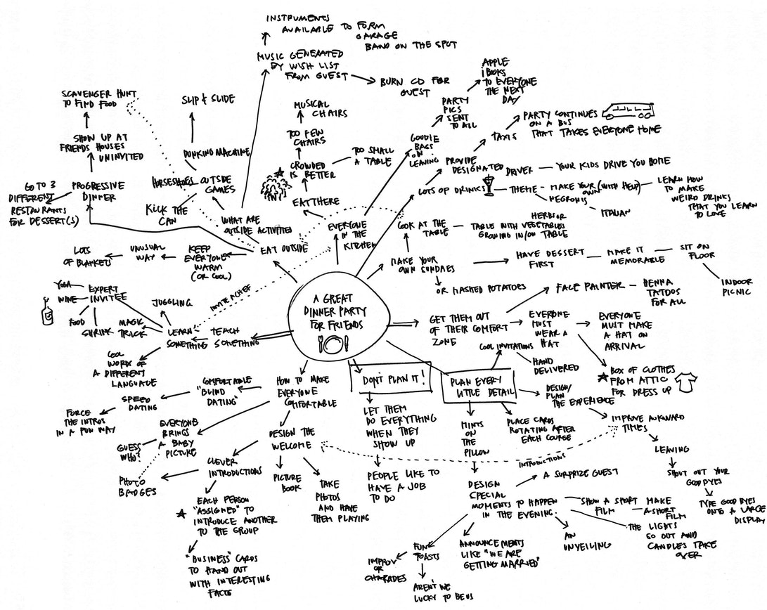 Build Your Creative Confidence: Mindmaps | ideo.com on story map, making a career map, career road map, work experience map, employment experience map, client experience map, user experience map, user journeys sample, strategy map, wisconsin county map,