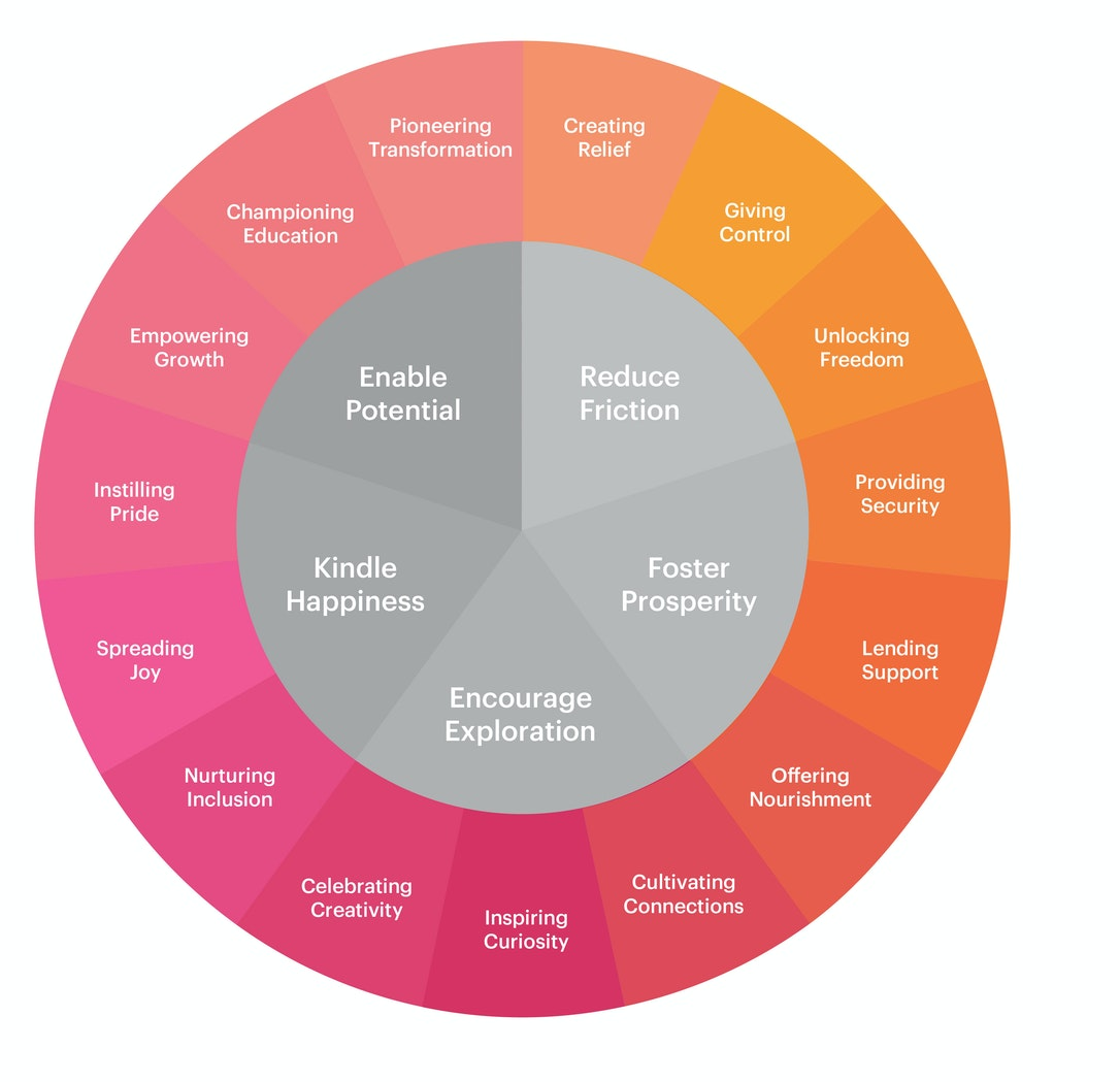Design An Organization S Purpose Statement With This Tool Ideo Com