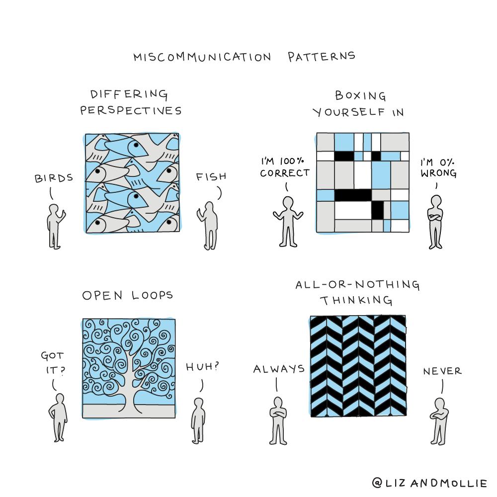 Miscommunicationpatterns